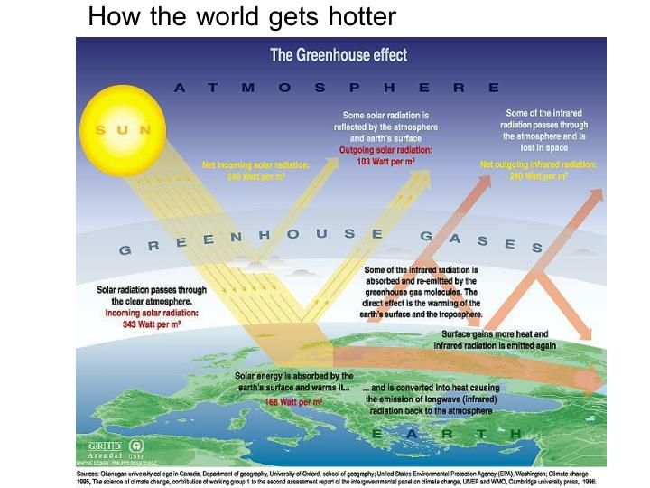 How the world gets hotter