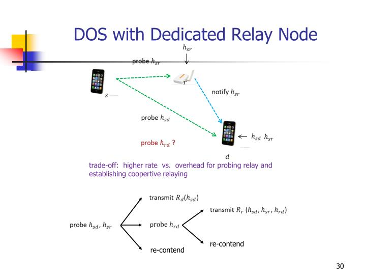DOS with Dedicated Relay Node