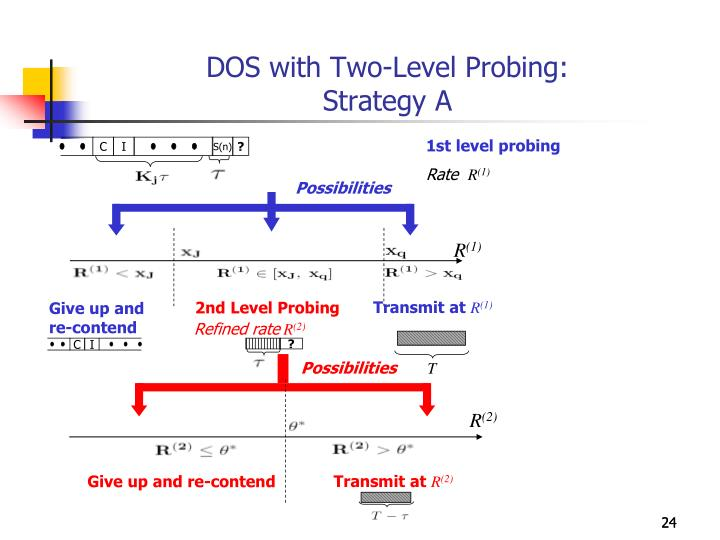 DOS with Two-Level Probing: