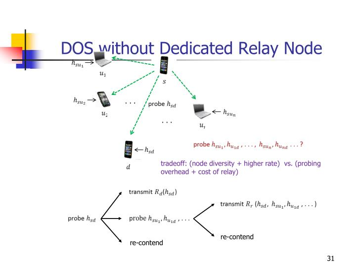 DOS without Dedicated Relay Node