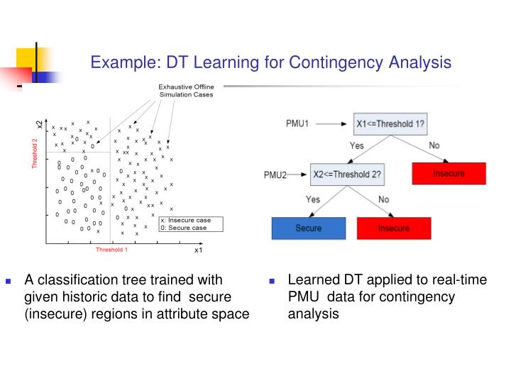 Example: DT Learning for Contingency Analysis