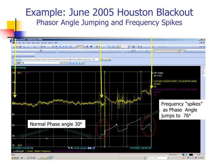 Example: June 2005 Houston Blackout