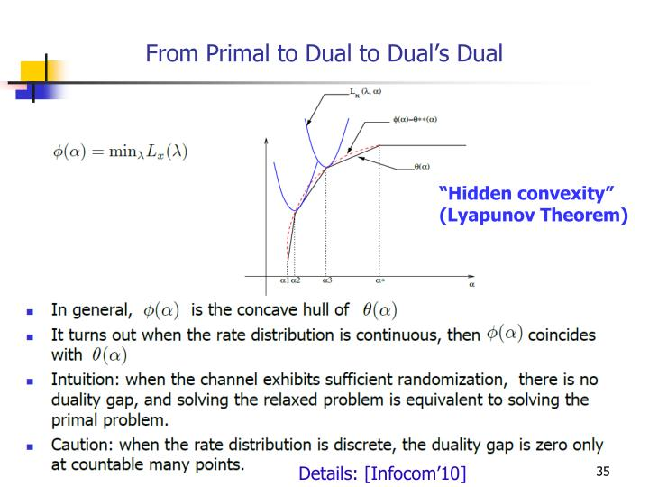 From Primal to Dual to Dual's Dual