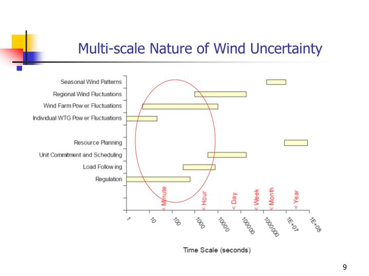 Multi-scale Nature of Wind Uncertainty