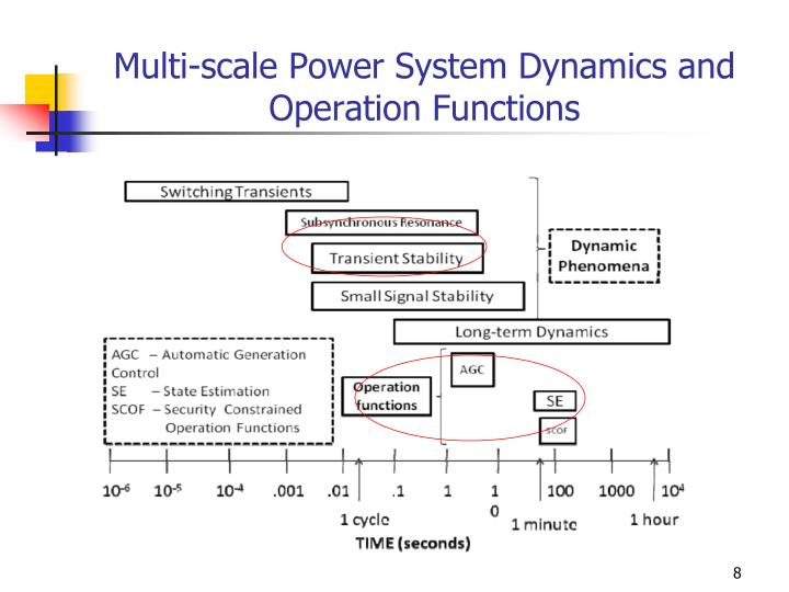 Multi-scale Power System Dynamics and Operation Functions