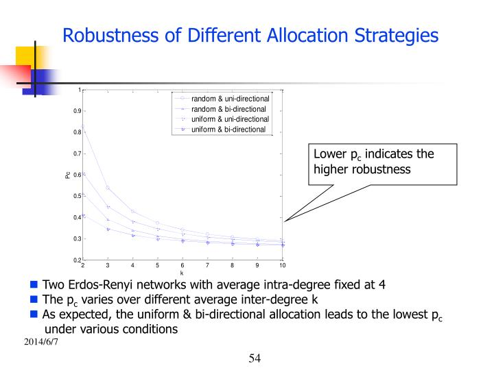 Robustness of Different Allocation Strategies