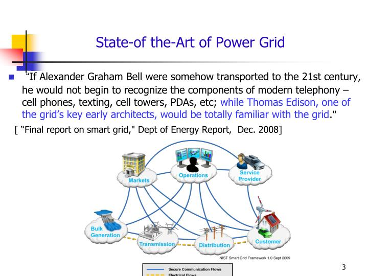 State-of the-Art of Power Grid