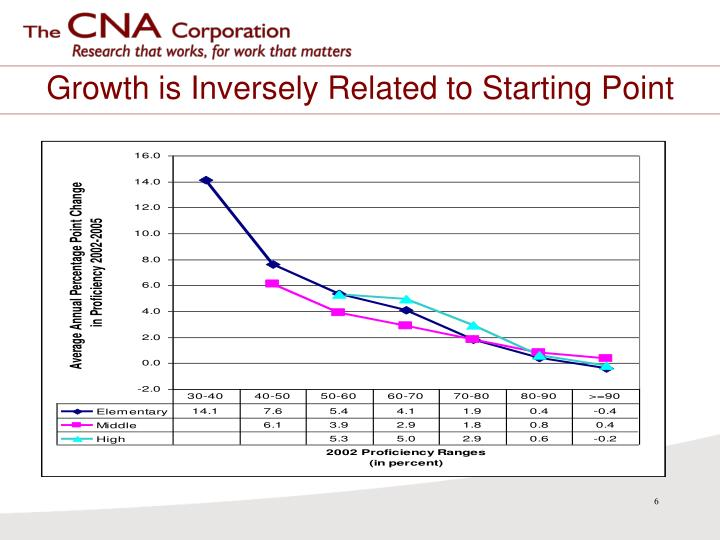 Growth is Inversely Related to Starting Point