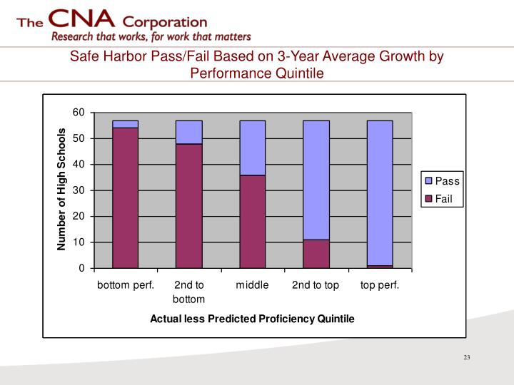 Safe Harbor Pass/Fail Based on 3-Year Average Growth by Performance Quintile