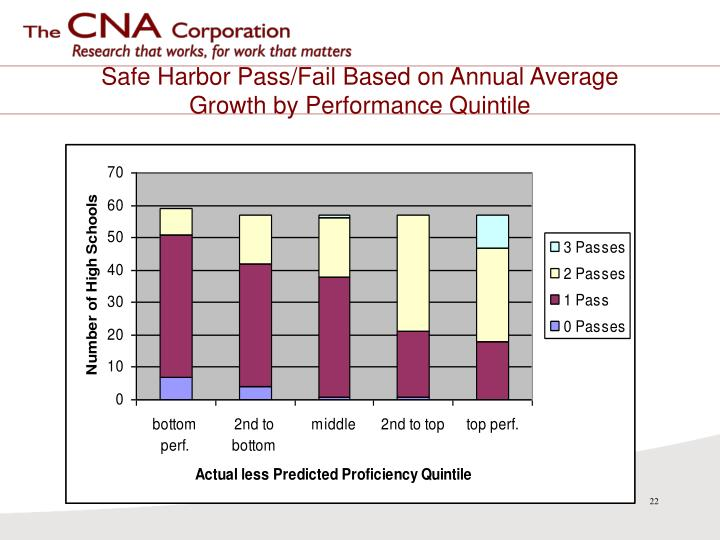 Safe Harbor Pass/Fail Based on Annual Average Growth by Performance Quintile