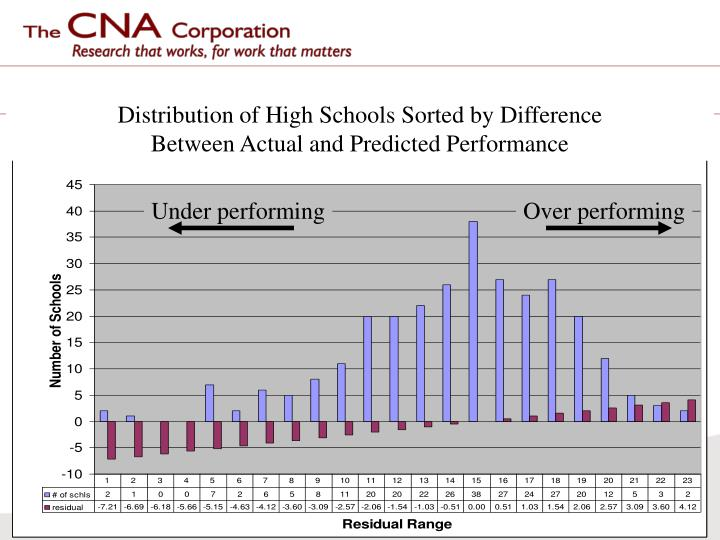Distribution of High Schools Sorted by Difference