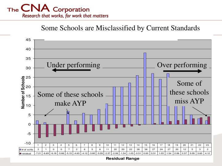 Some Schools are Misclassified by Current Standards