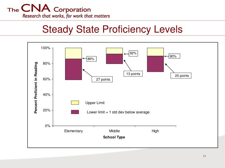 Steady State Proficiency Levels