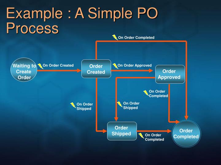 Example : A Simple PO Process