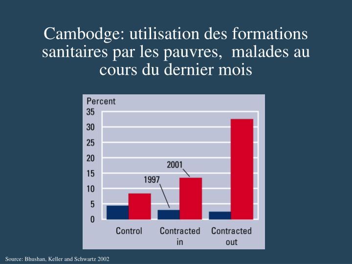 Cambodge: utilisation des formations sanitaires par les pauvres,  malades au cours du dernier mois