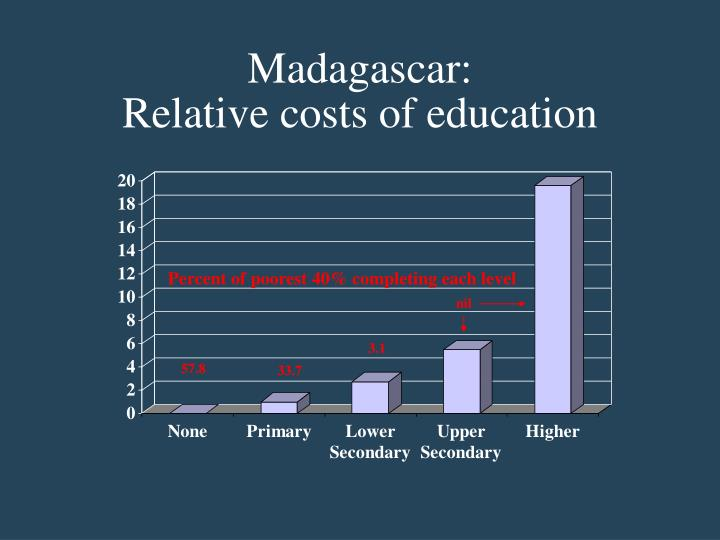 Madagascar: