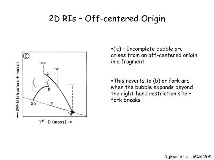 2D RIs – Off-centered Origin