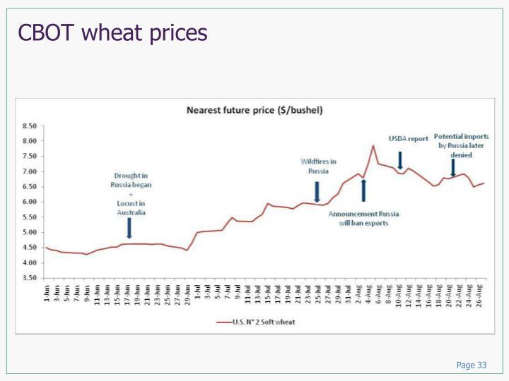 CBOT wheat prices
