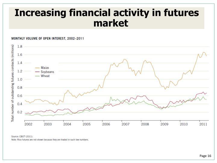 Increasing financial activity in futures market