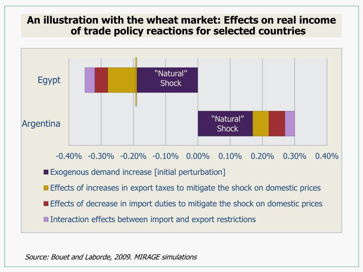 An illustration with the wheat market: Effects on real income of trade policy reactions for selected countries