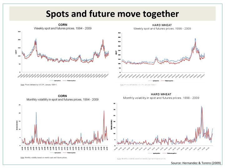 Spots and future move together