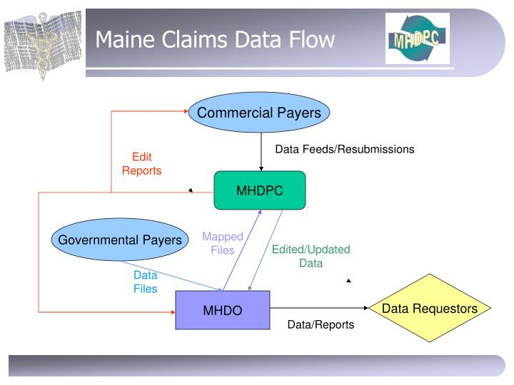 Maine Claims Data Flow