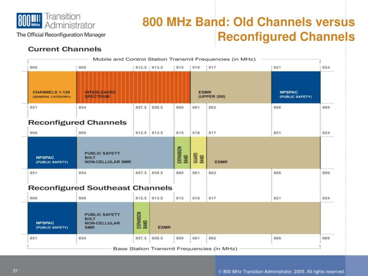 800 MHz Band: Old Channels versus Reconfigured Channels