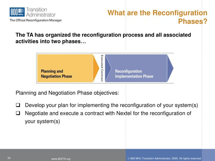 What are the Reconfiguration Phases?