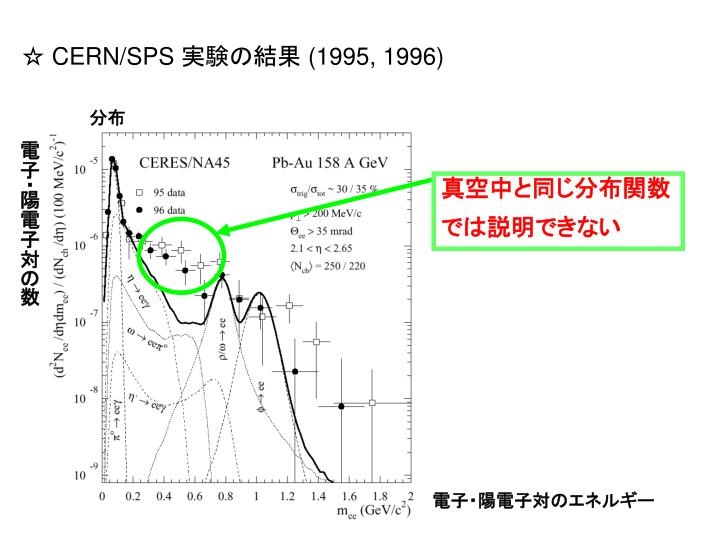 ☆ CERN/SPS
