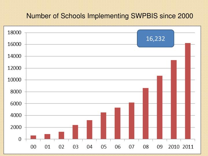 Number of Schools Implementing SWPBIS since 2000