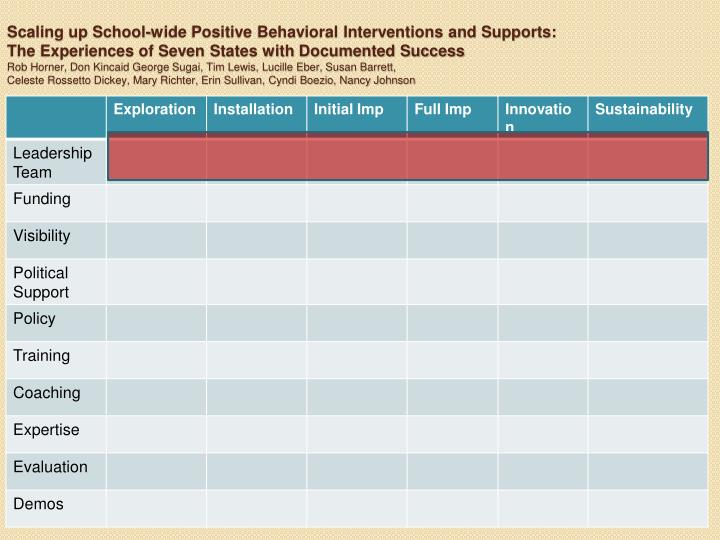 Scaling up School-wide Positive Behavioral Interventions and Supports: