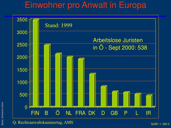 Einwohner pro Anwalt in Europa