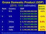 gross domestic product gdp 2010 1995 estimates