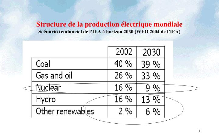 Structure de la production électrique mondiale