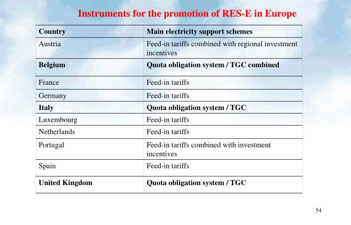 Instruments for the promotion of RES-E in Europe