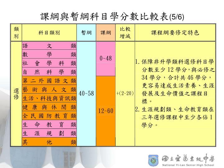 課綱與暫綱科目學分數比較表