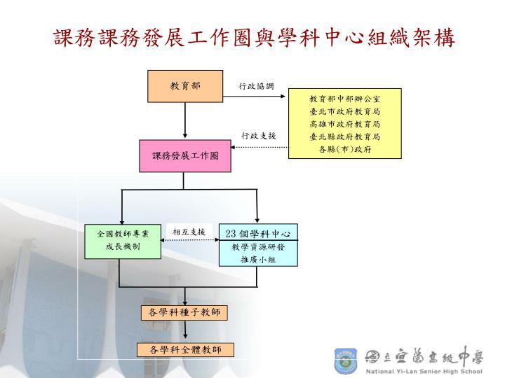 課務課務發展工作圈與學科中心組織架構