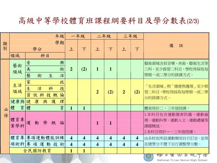 高級中等學校體育班課程綱要科目及學分數表