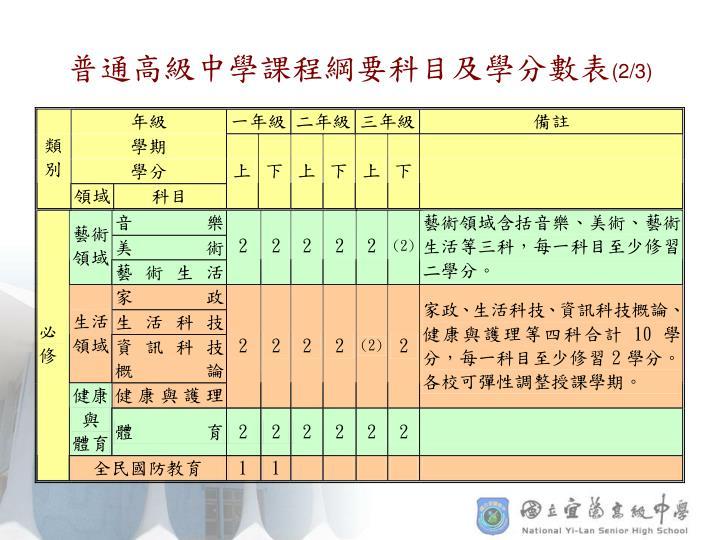 普通高級中學課程綱要科目及學分數表