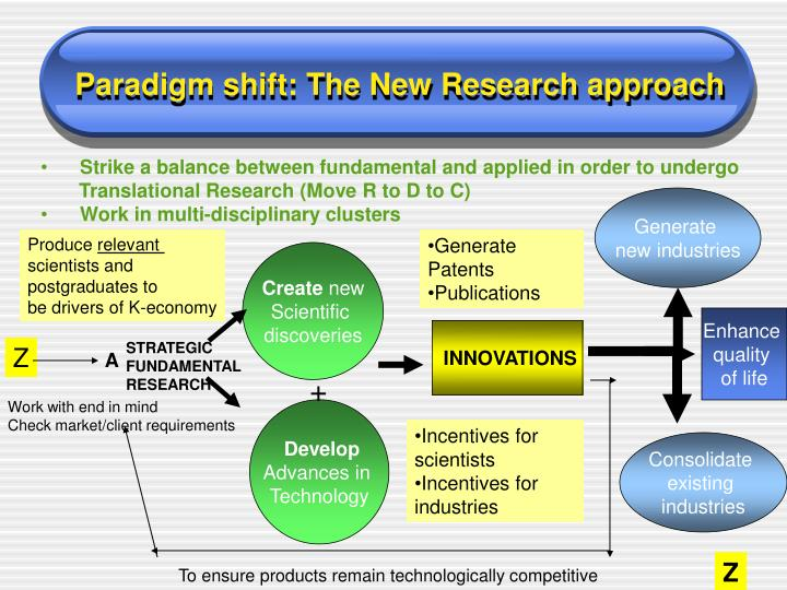 Paradigm shift: The New Research approach