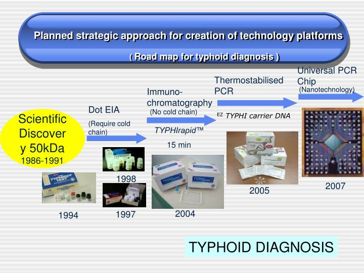 Planned strategic approach for creation of technology platforms