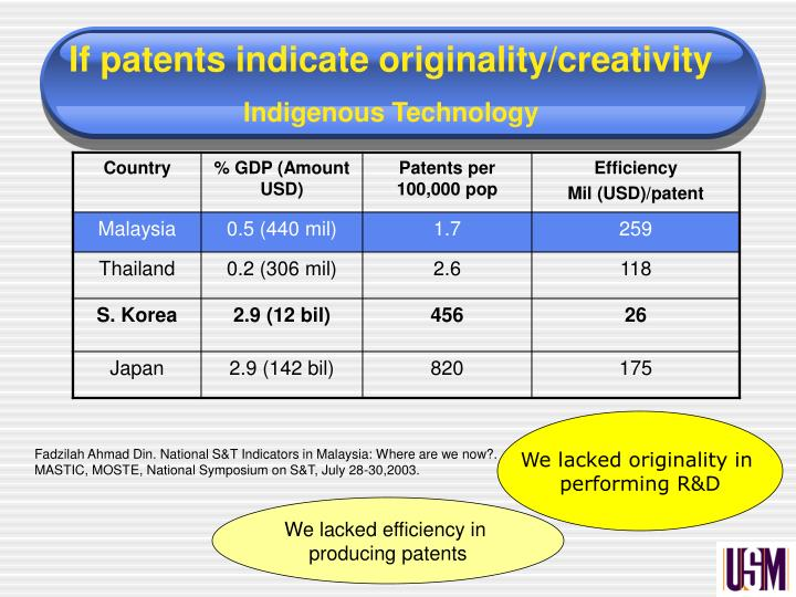 If patents indicate originality/creativity