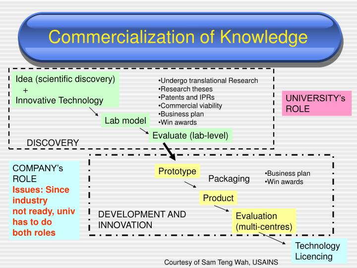 Commercialization of Knowledge