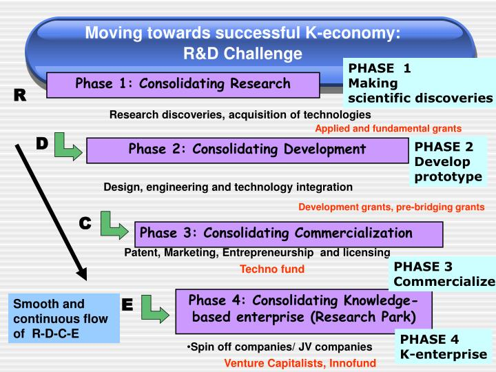 Moving towards successful K-economy: