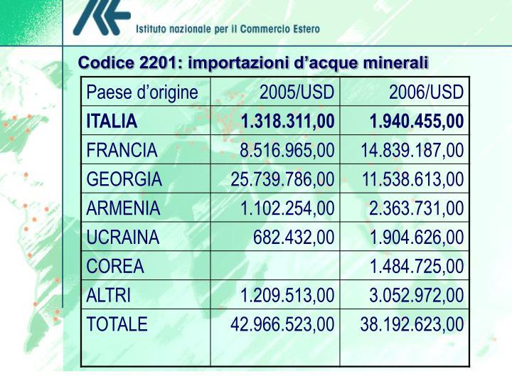 Codice 2201: importazioni d'acque minerali