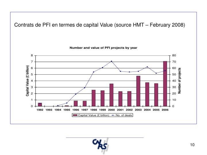 Contrats de PFI en termes de capital Value (source HMT – February 2008)