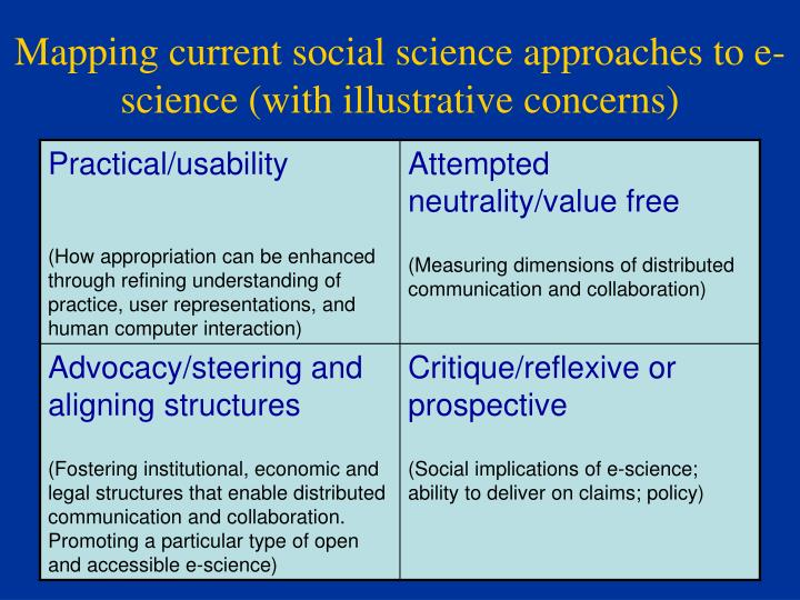Mapping current social science approaches to e-science (with illustrative concerns)