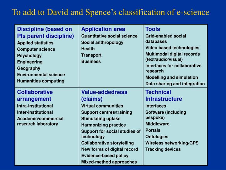 To add to David and Spence's classification of e-science