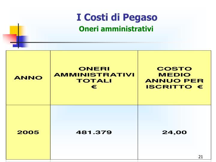I Costi di Pegaso