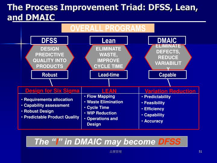 The Process Improvement Triad: DFSS, Lean, and DMAIC
